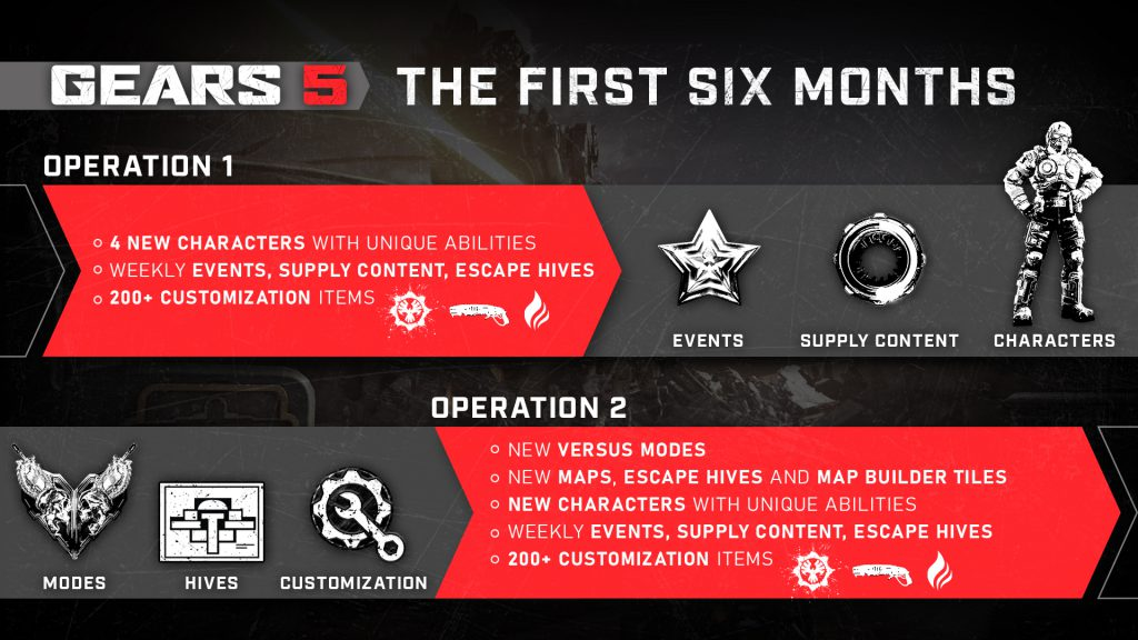 A roadmap showing the plans for the first 6 months of Gears 5, detailed in text below