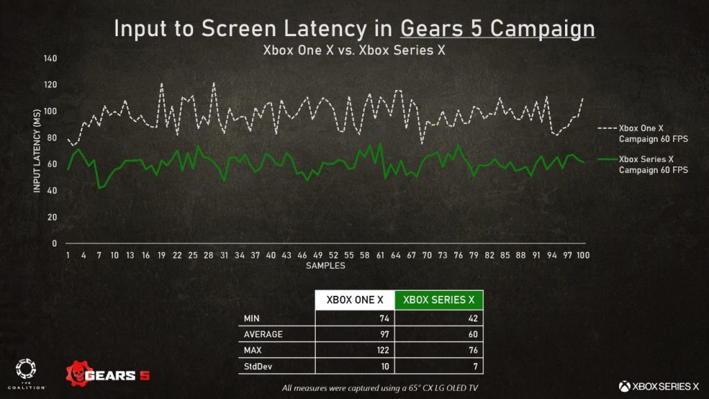 A chart highlighting the input to screen latency in Gear 5 campaign, comparing the performance on Xbox One X versus Xbox Series X